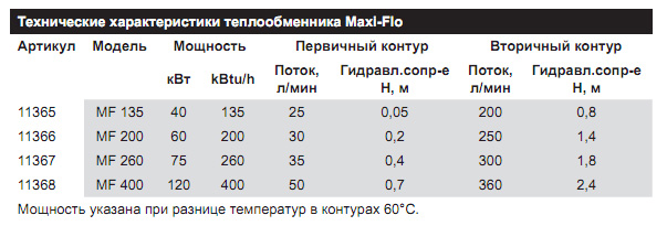 Теплообменник aq2-fg-55 характеристики теплообменник для газового котла бакси цена